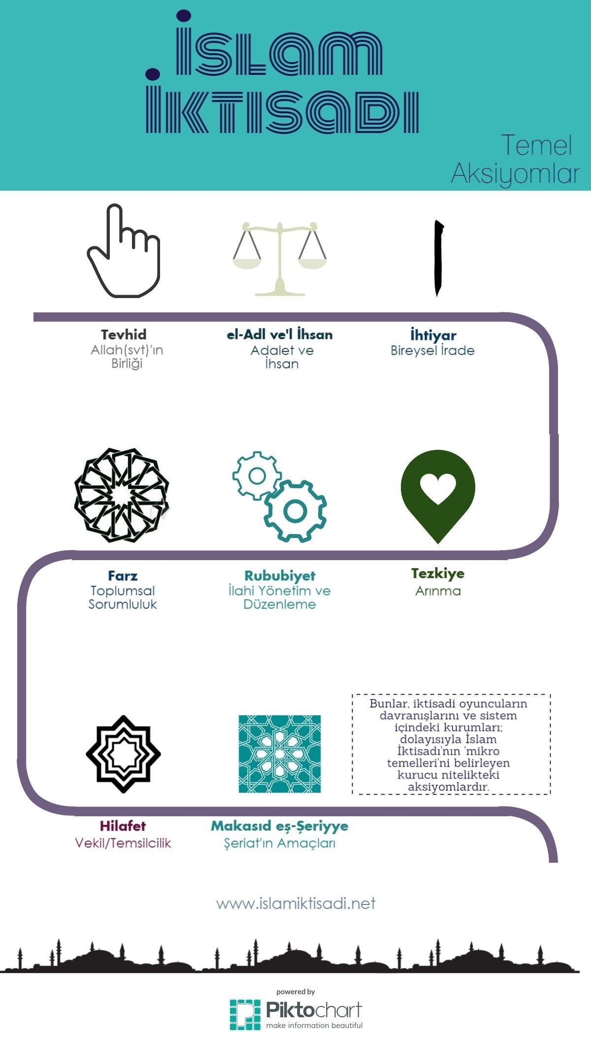 İslam İktisadı Temel Aksiyomlar